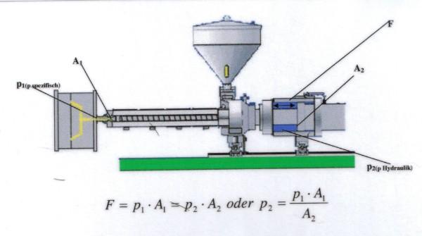 Spritzdruck berechnen